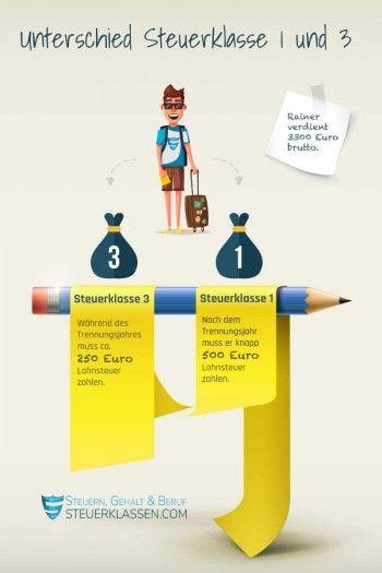 Der Unterschied Zwischen Steuerklasse 1 Und 3 Erste Klasse Finanzen Infografik