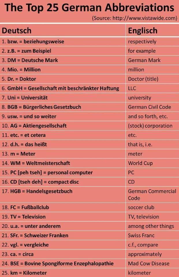 Ploy Deutsch
