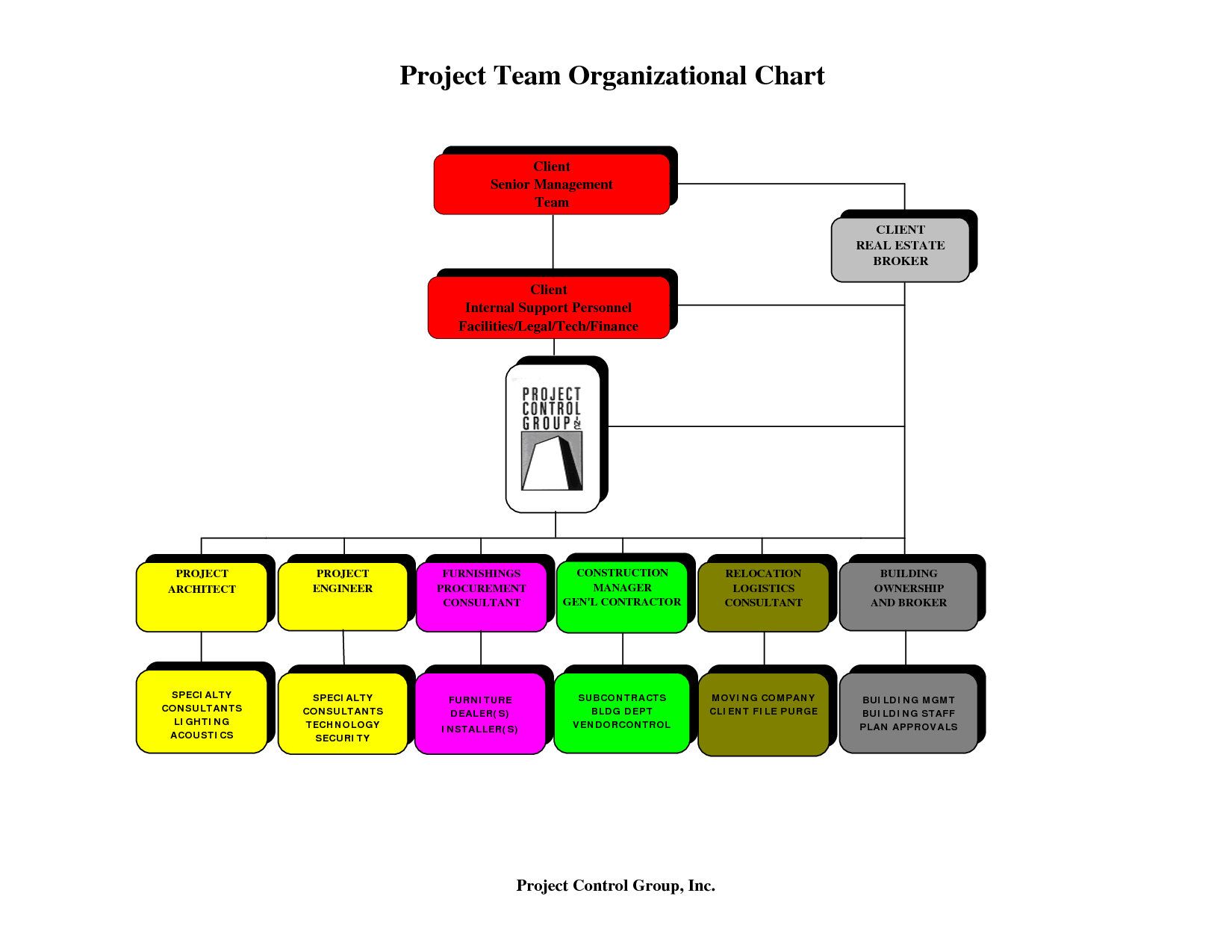 Construction organizational chart template company templates pinterest and also rh