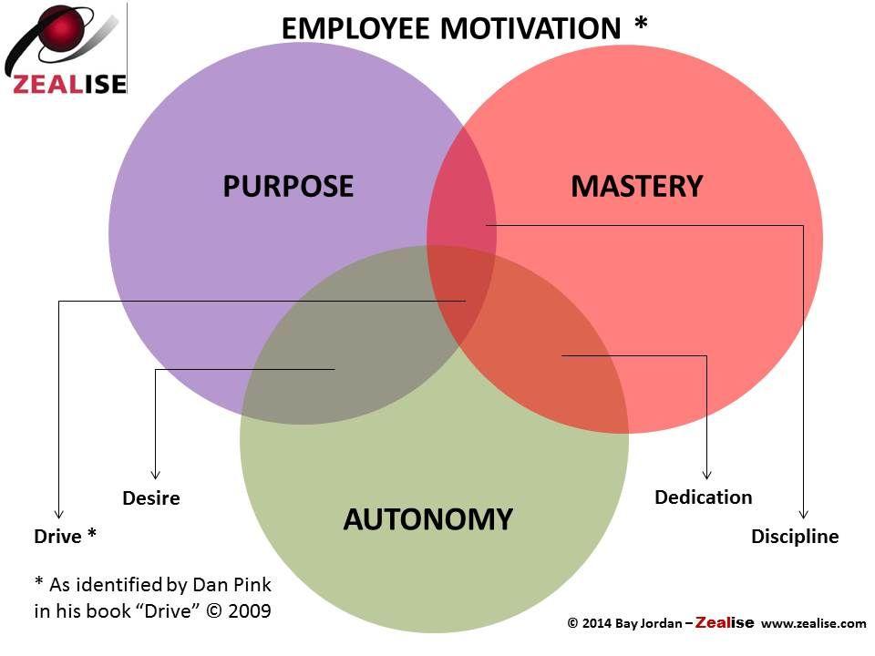The three pillars of purpose: purpose, mastery, and autonomy