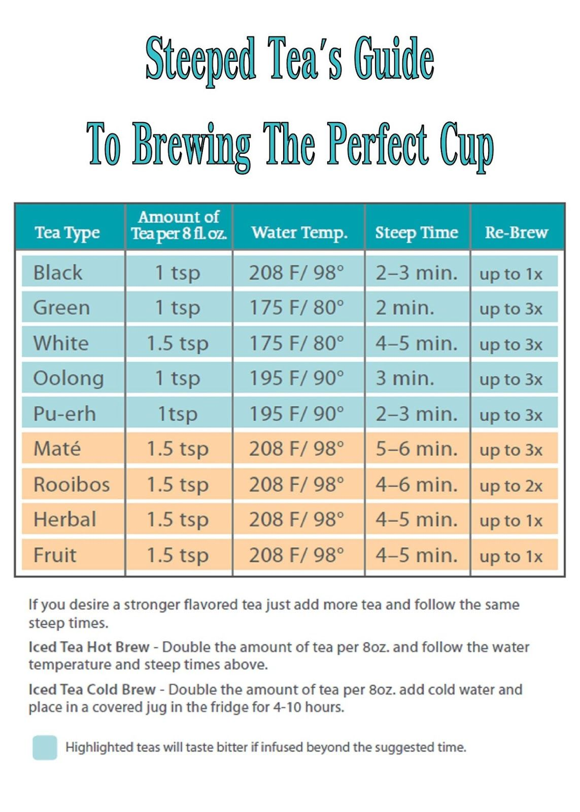 Brewing tea types, duration and temperature
