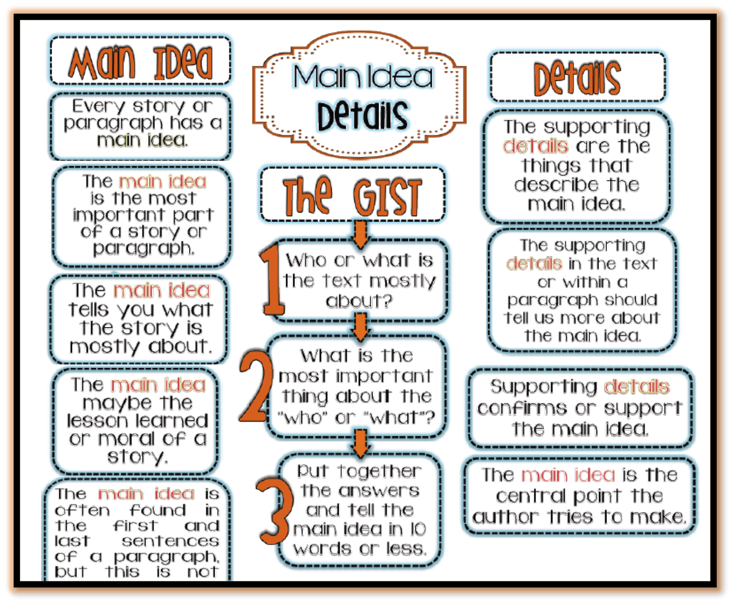 Interactive Anchor Charts Provides Evidence Of Classroom