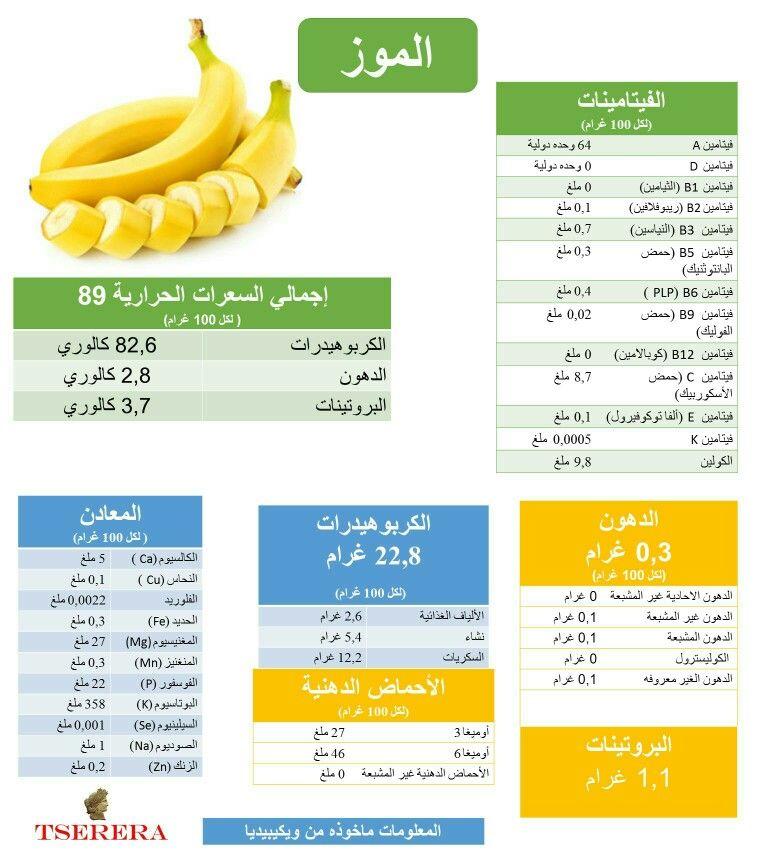 فوائد الموز لمزيد من المعلومات و النصائح الصحية تفضلوا بزيارة موقع الدكتور ليصلكم كل جديد Https Aldoctorx Blogspot Com الد Nutrition Diet Tips Diet