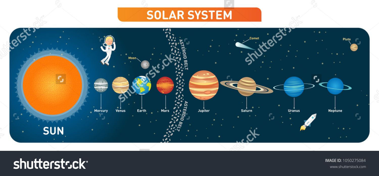 Solar System Planets Collection With Sun Moon Asteroid Belt