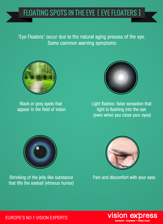 Little Known Facts Of Eye Floaters Eye Floaters Cure Eye Floaters Causes What Causes Eye Floaters
