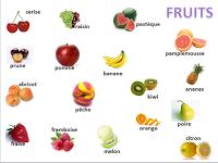 Imágenes Y Nombres De Frutas En Ingles Educanimando Frutas Y Verduras Fruta Frutas