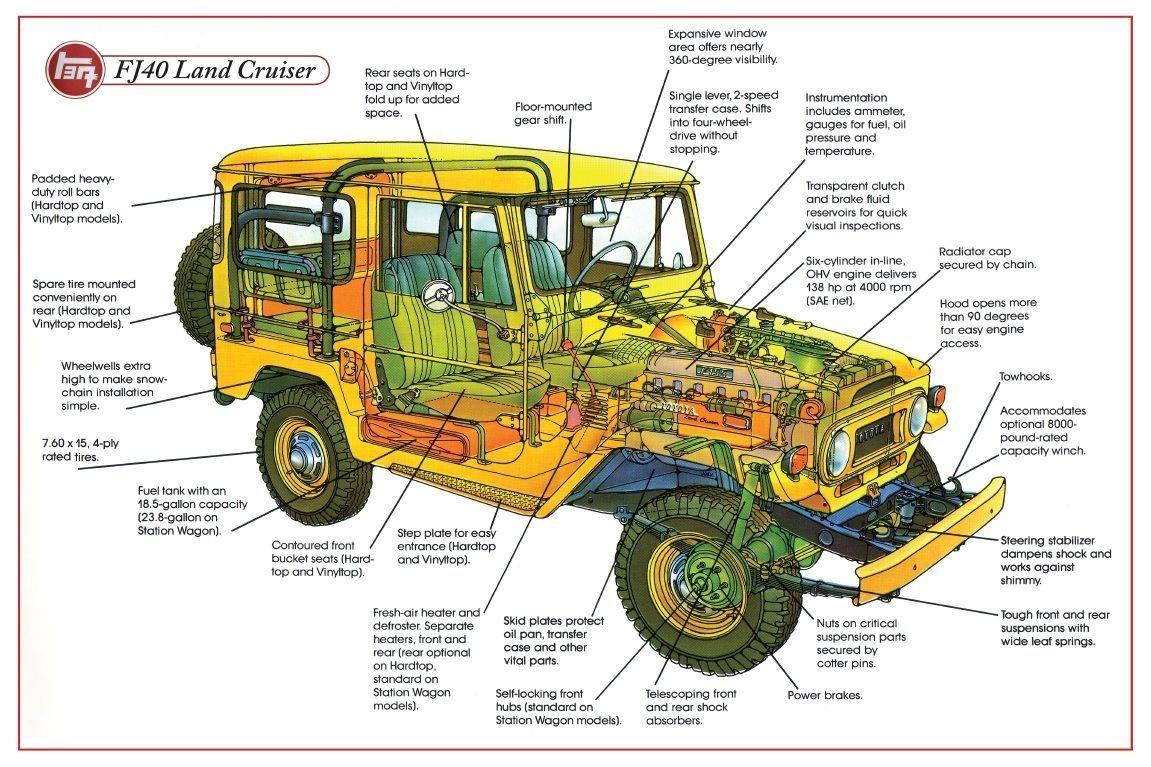 Fj40 Fj45 Fj55 Fj60 Fj62 Fj Cruiser Land Poster 1973 Toyota Fuel Tank Diagra Ebay