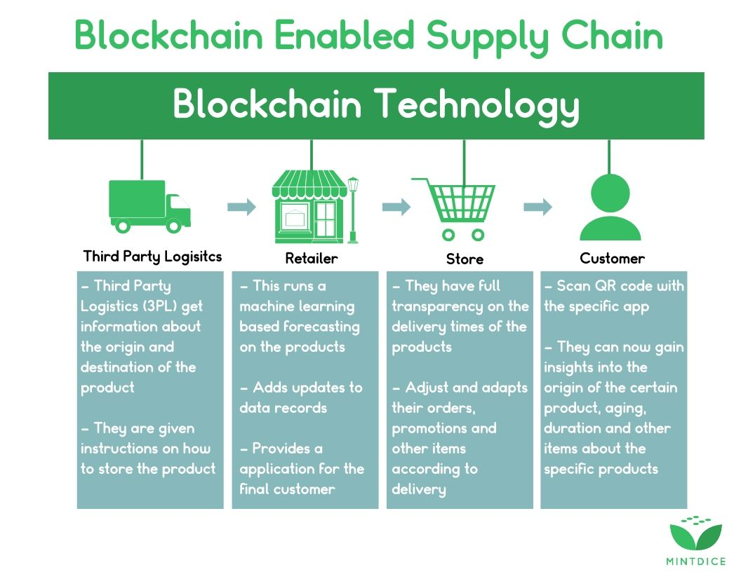 The Application Of Blockchain In The Food Industry Brief News Food Industry Blockchain Food