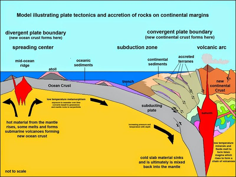 How Do Volcanoes Form At Convergent Boundaries Ibov