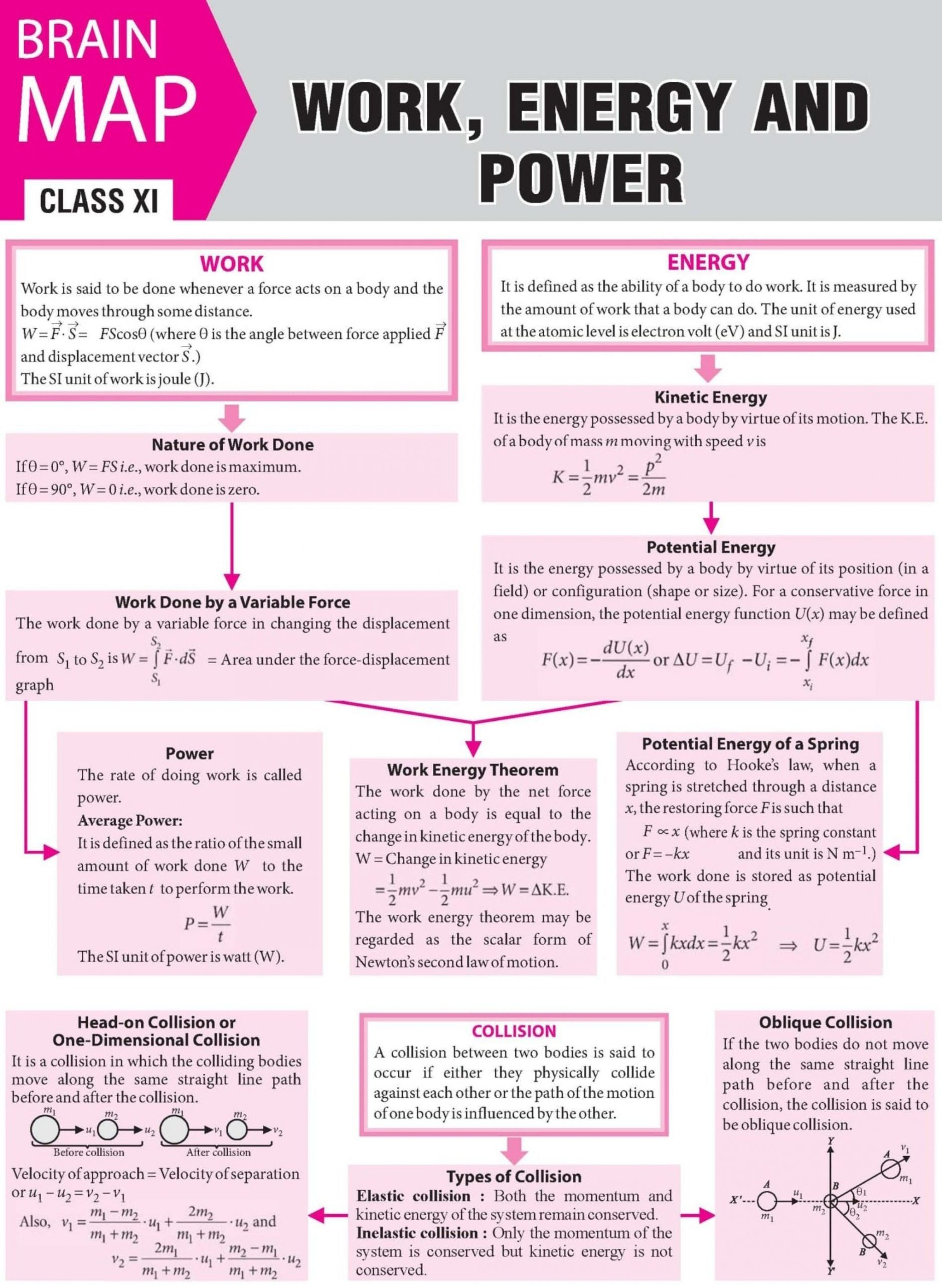 Work Energy And Power Worksheet Work Energy And Power
