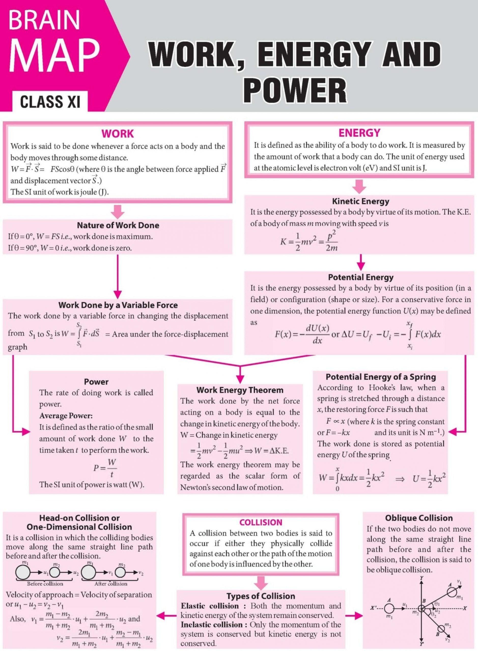 Work Energy And Power Worksheet Work Energy And Power