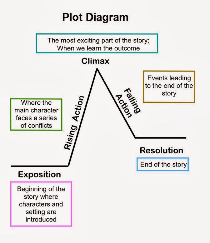 6th grade plot development lessons