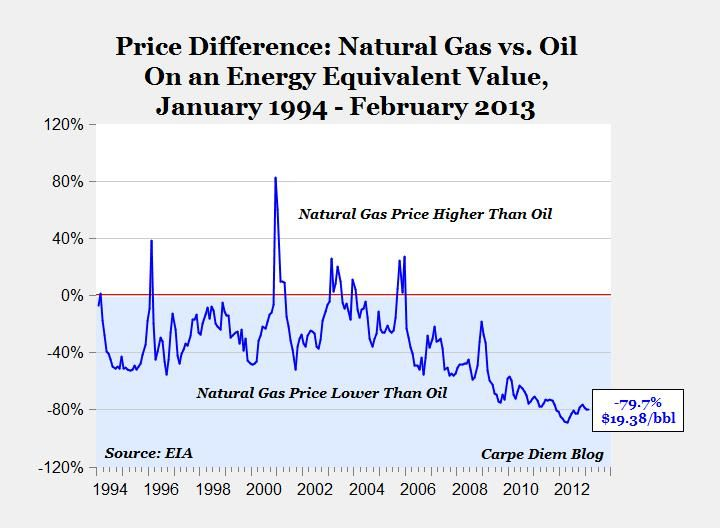 Comparing The Price Of Oil And Natural Gas Charts And Graphs