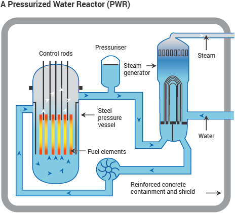 A Pressurized Water Reactor Pwr Diagram Nuclear Power Nuclear