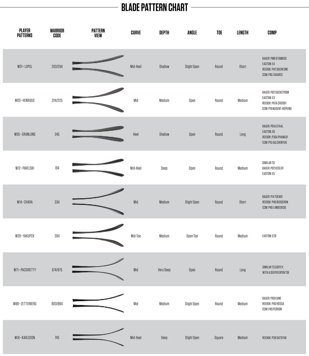 Warrior Hockey Catalogs Blade Chart Pages Hockey Gear Blade Hockey Equipment