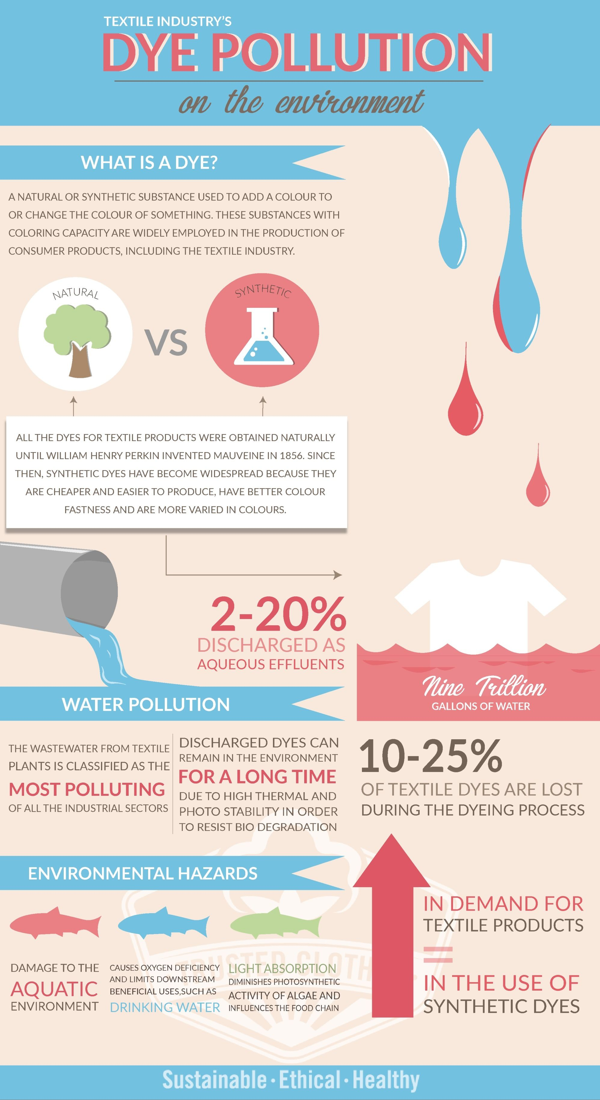 5040ed0e34 An infographic on how the textile industry's dye pollution impacts ...