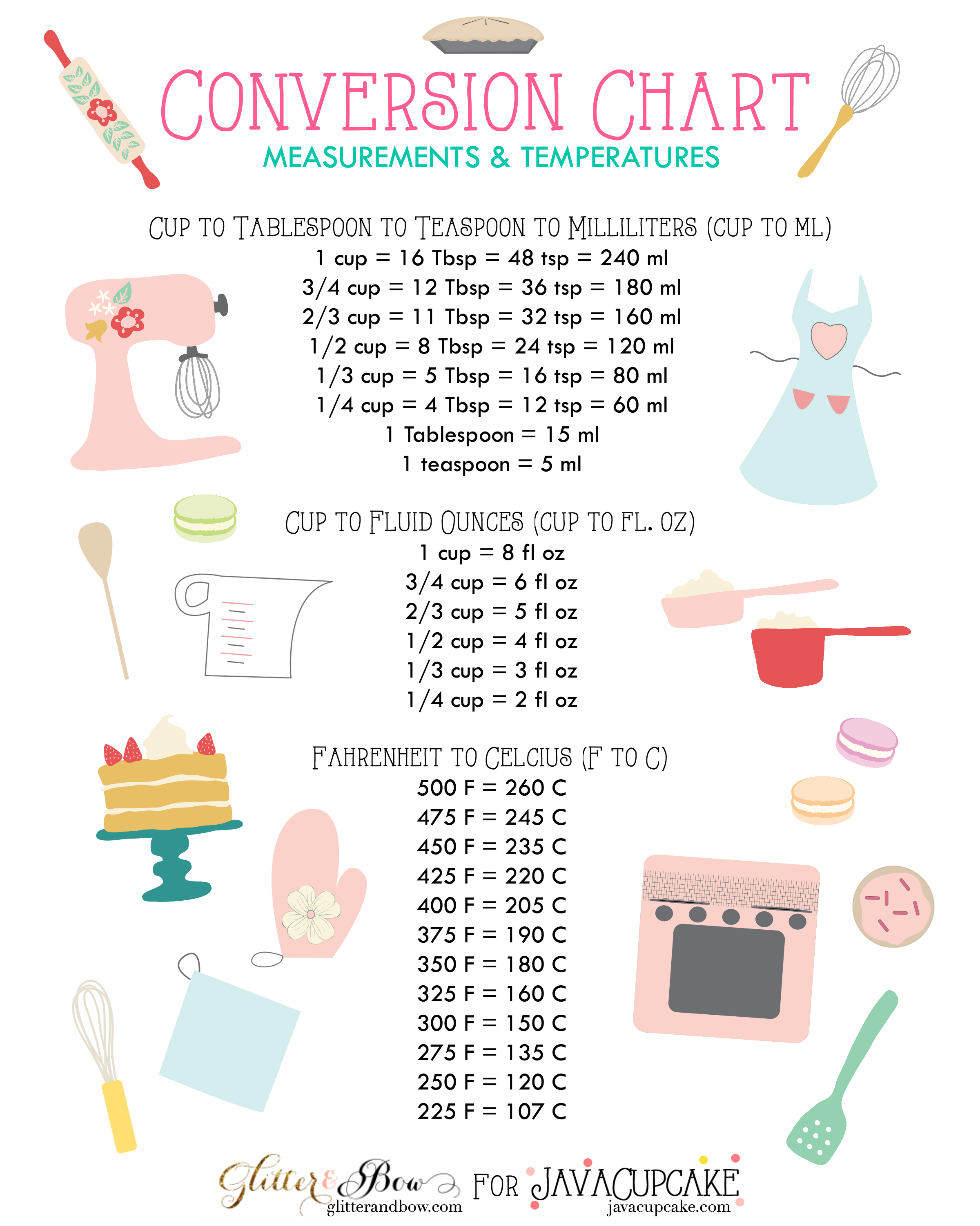 Conversion chart for the inspired home baker via javacupcake blog measurements temperatures conversion charts kitchen tips nvjuhfo Choice Image