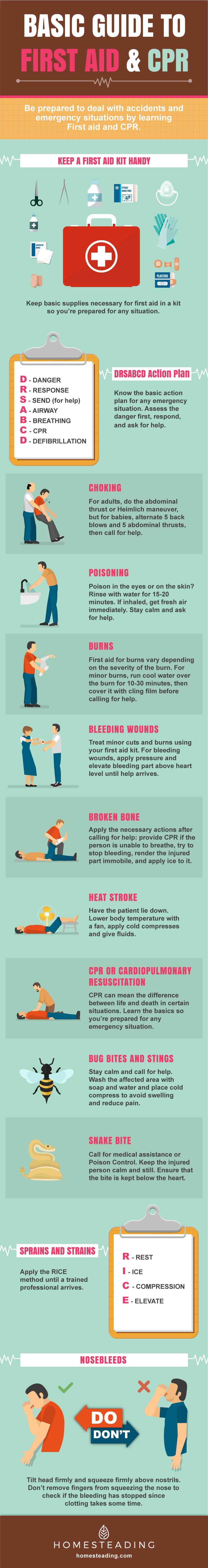 A Basic Guide To First Aid And Cpr Homesteading Skills Cpr First Aid Tips First Aid
