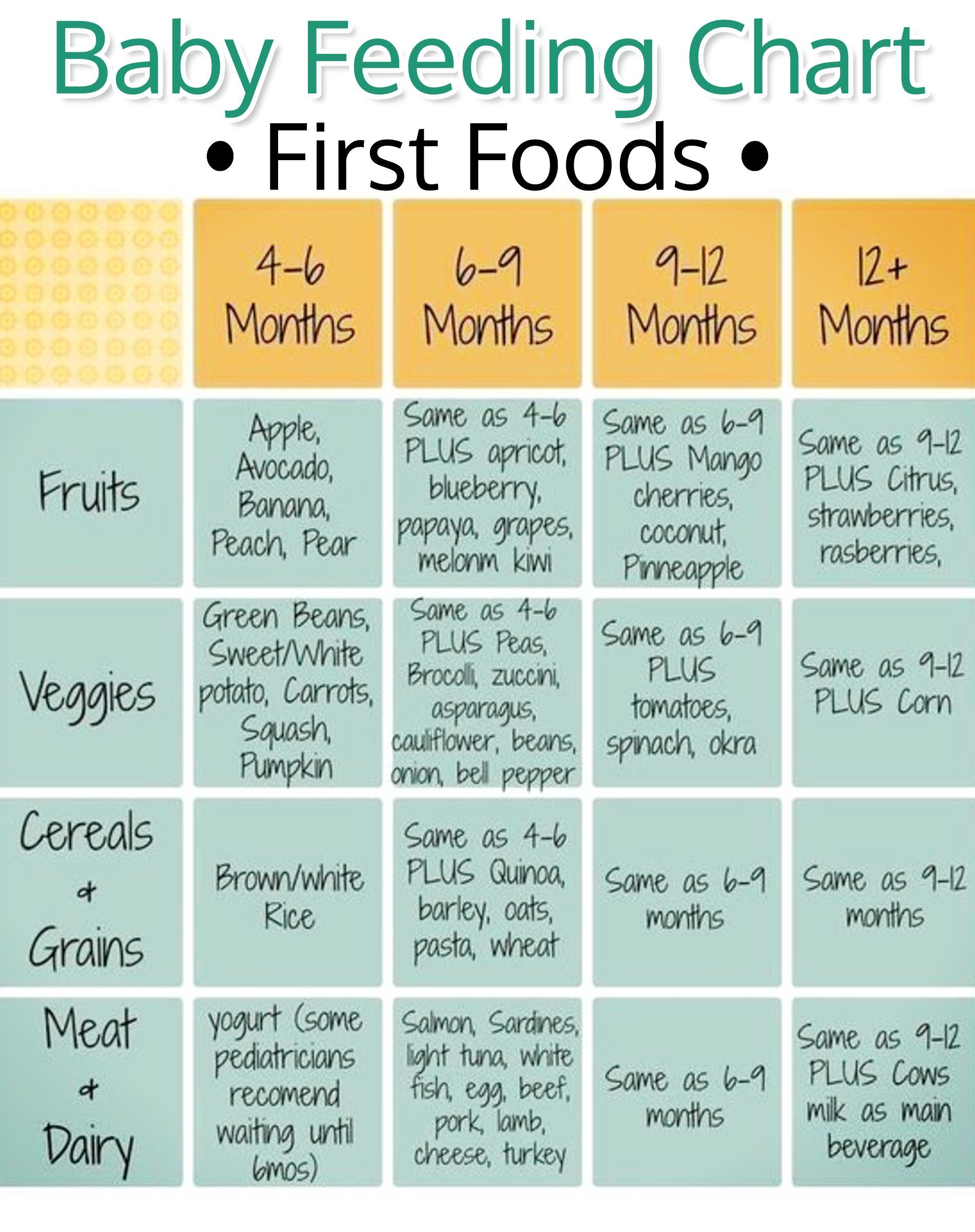 Baby Feeding Chart For First Baby Foods Helpful Chart For Baby S First Solids Healthy Baby Food Baby Food Schedule Baby First Food Chart