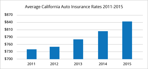 Cheap Car Insurance In Sacramento Ca Best Car Insurance Rates