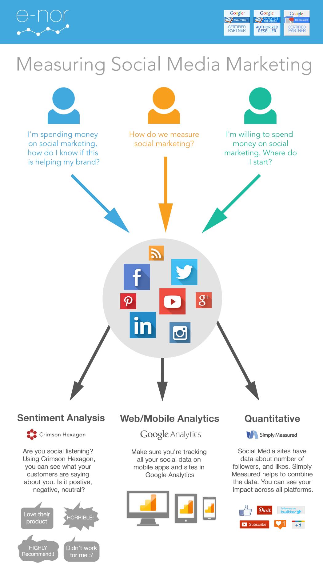 Measuring Social Media Marketing E Nor Google Analytics Blog Social Media Marketing Help Social Media Measurement Social Media Infographic