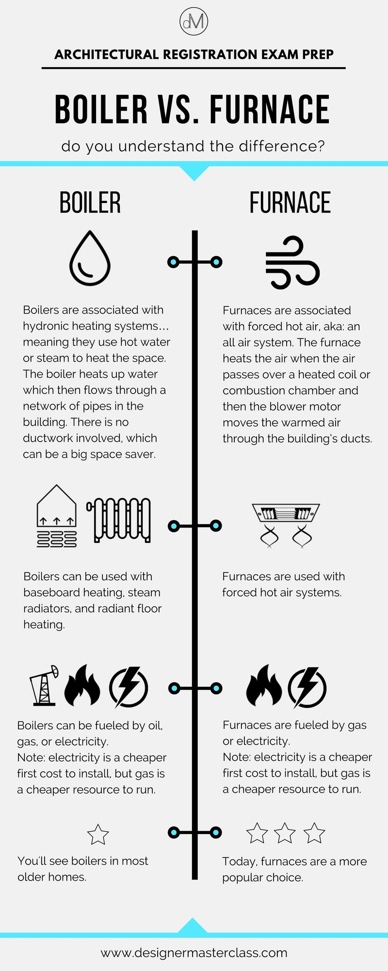 Study for the ARE 4.0 or ARE 5.0! Boilers vs Furnaces. HVAC. #ncarb ...