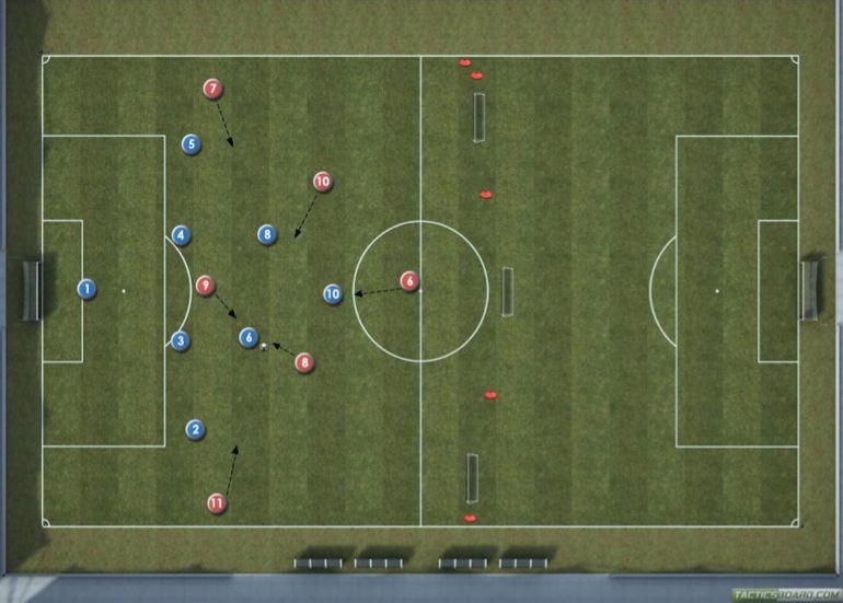 Épinglé sur Football Tactics/Shape/Training etc
