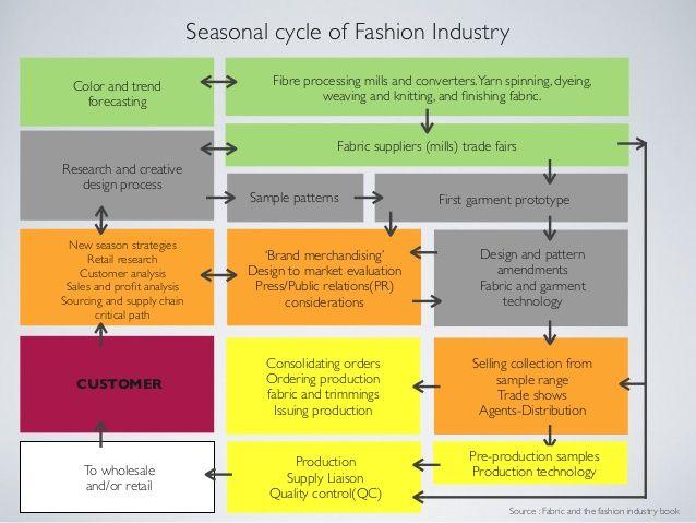 Seasonal Cycle Of The Fashion Industry Fashion Merchandising Industrial Style Fashion Marketing