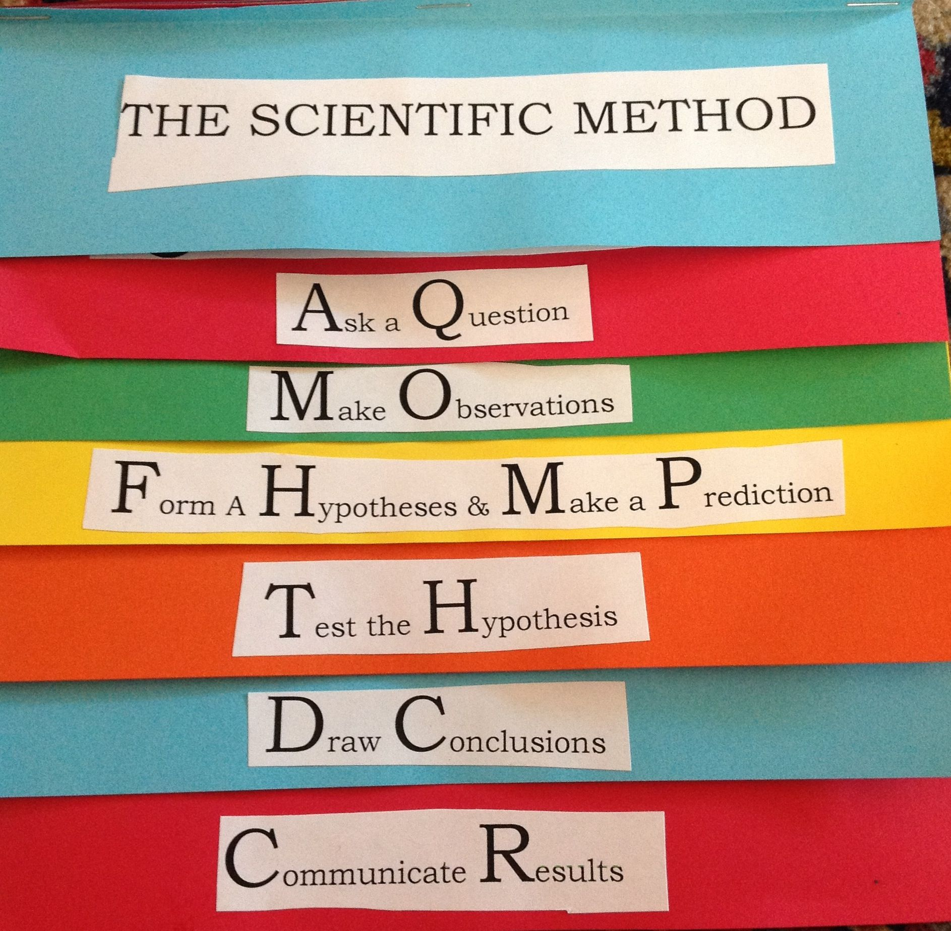 hight resolution of scientific method foldable flip book