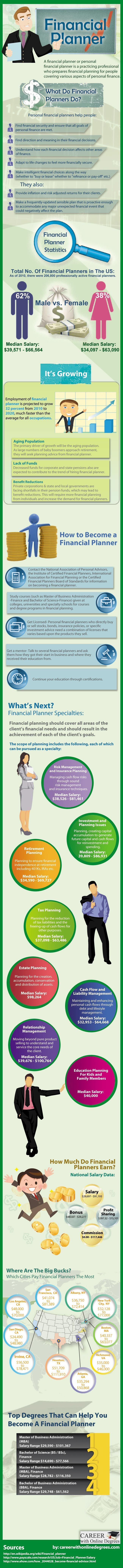 educational requirement salary outlook of a financial planner