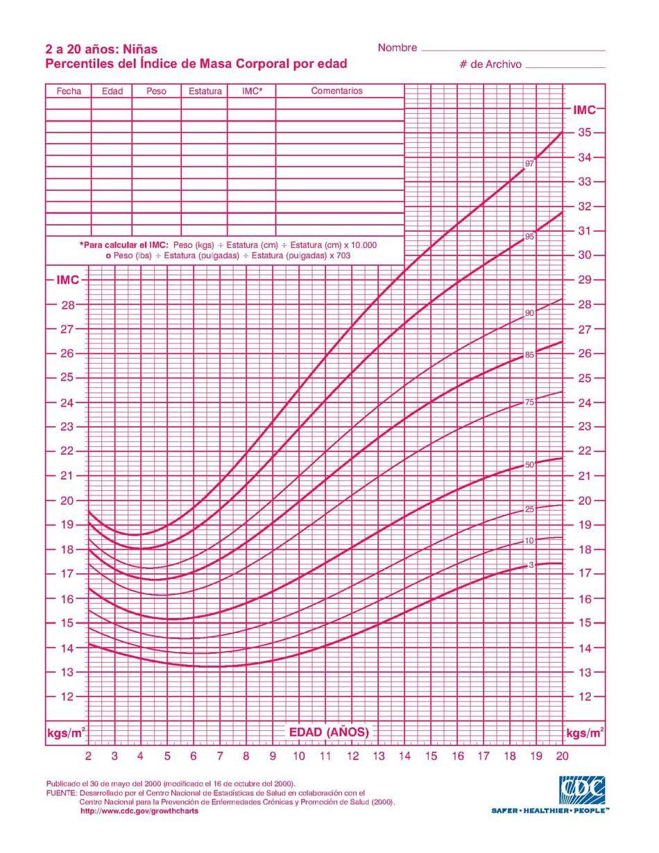 calcular peso estatura edad