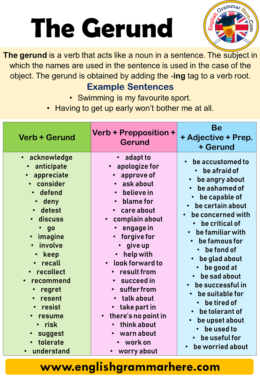 The Gerund Detailed Expressions And Example Sentences The Gerund Is A Verb That Acts Like A Noun In A Sen Gerund Phrases English Phrases Good Vocabulary Words [ 1232 x 850 Pixel ]