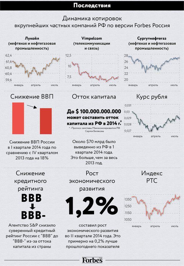 Инфографика: санкции Запада против России и их последствия - Государство - Forbes Украина Consequences of Western sanctions against #Russia over its invasion of #Ukraine