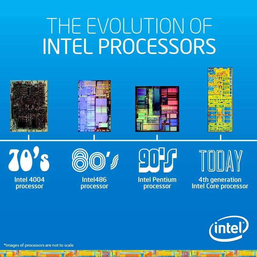 It's been 40 years since our first microprocessor, the