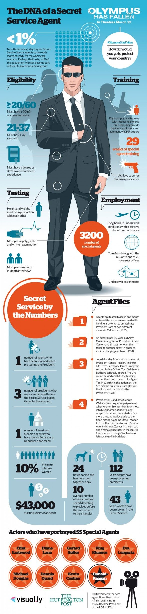 Think You Have What it Takes to be a Secret Service Agent ...