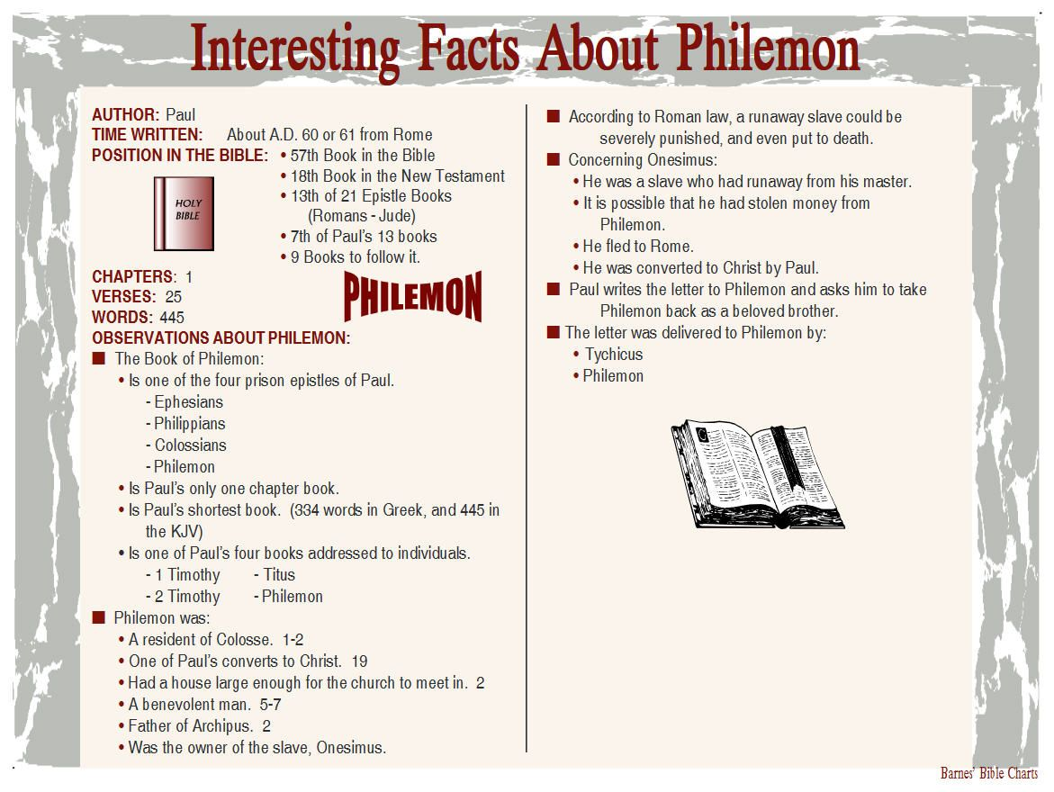 Interesting facts about philemon bible facts bible
