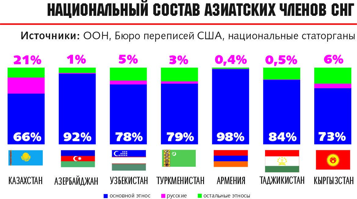 Infografika Ds Bar Chart Chart Investigations