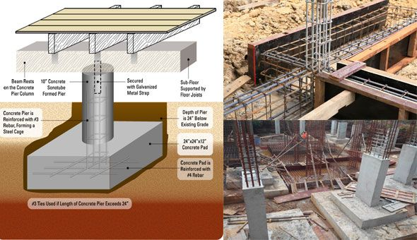Matt risinger presents an exclusive construction video for Building a pier and beam foundation
