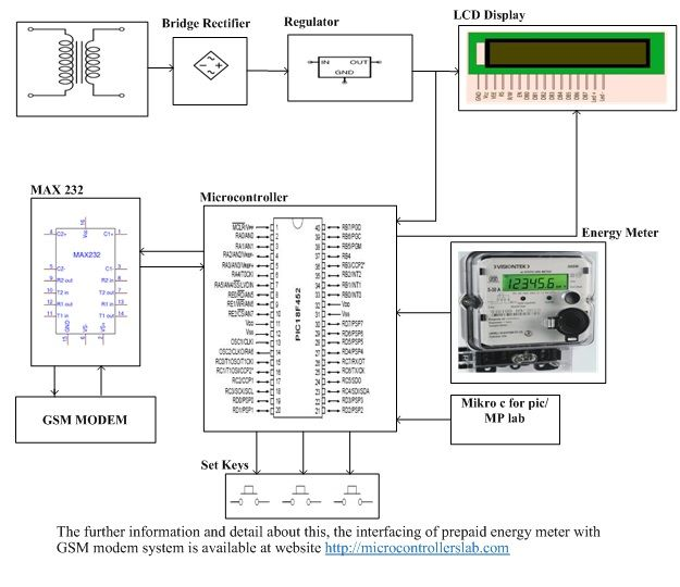 Pin On Microcontrollers Project