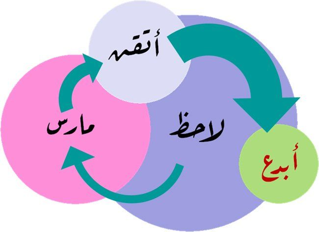 تطوير الذات -
