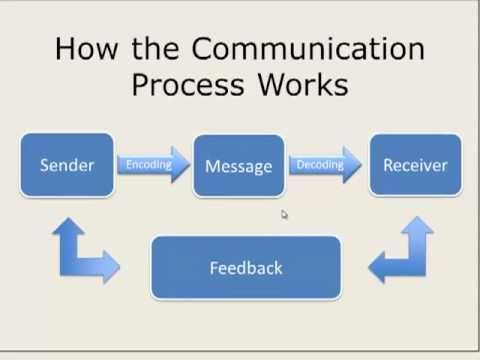How The Communication Process Works Communication Process
