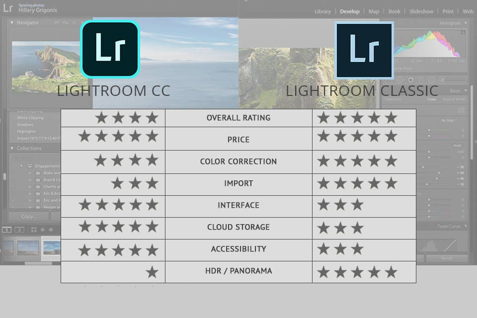 What is the difference between lightroom cc and lightroom classic