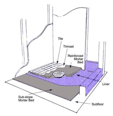Steps For Construction Of A Shower Pan From Scratc Got