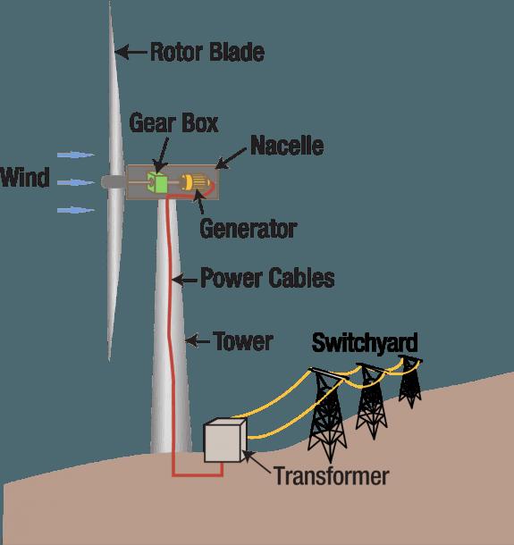 Wind Turbine Parts Diagram Wind Turbine Wind Generator Wind