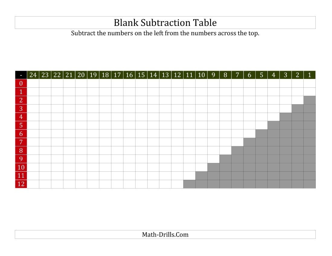 Subtraction Table For Facts To 12 Blank B With Images