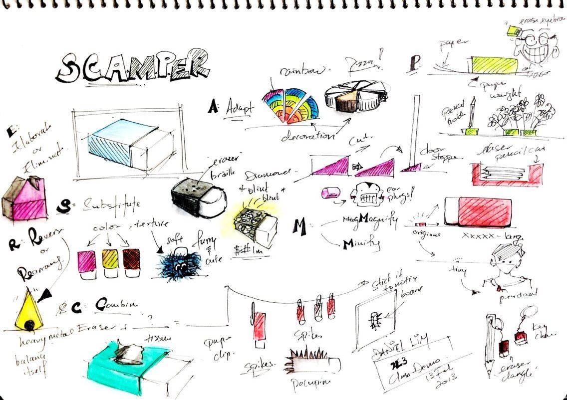 Scamper Design thinking, Idea generation techniques