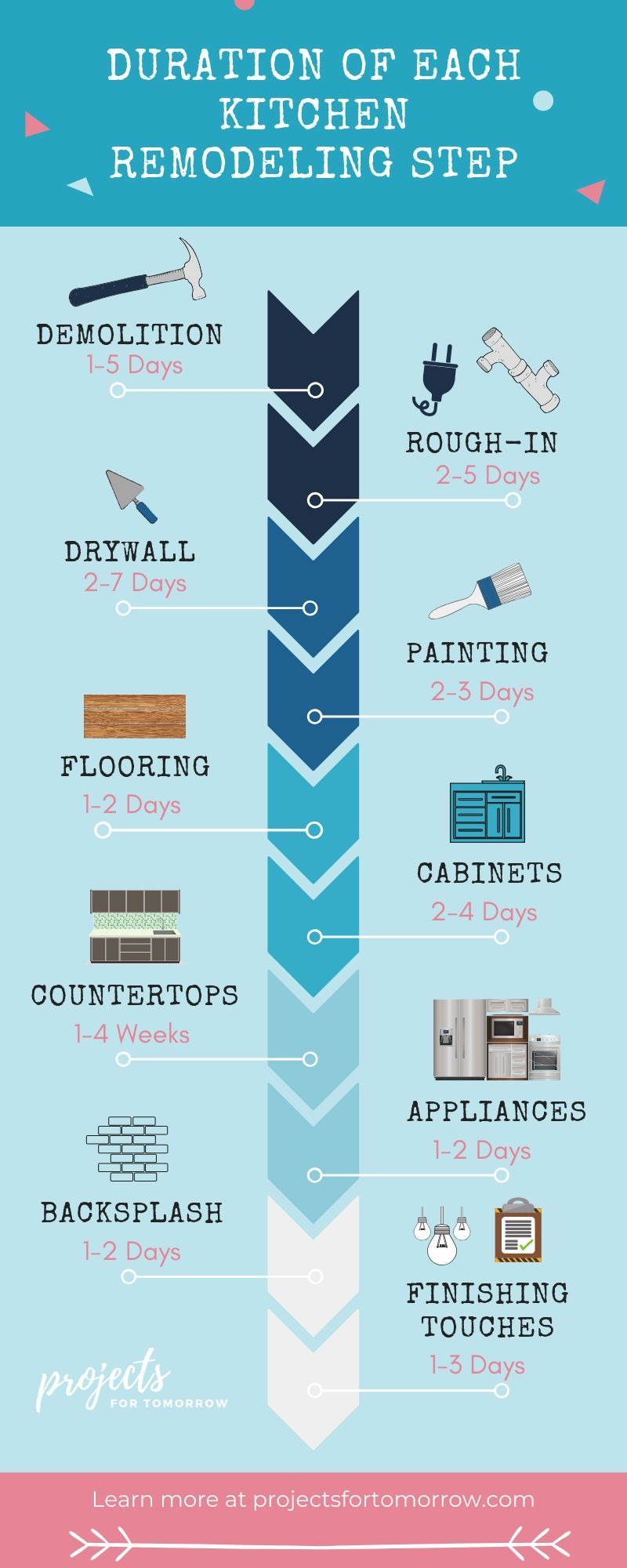your kitchen remodel timeline can depend on many different factors learn the specifics of each on kitchen remodel timeline id=99113