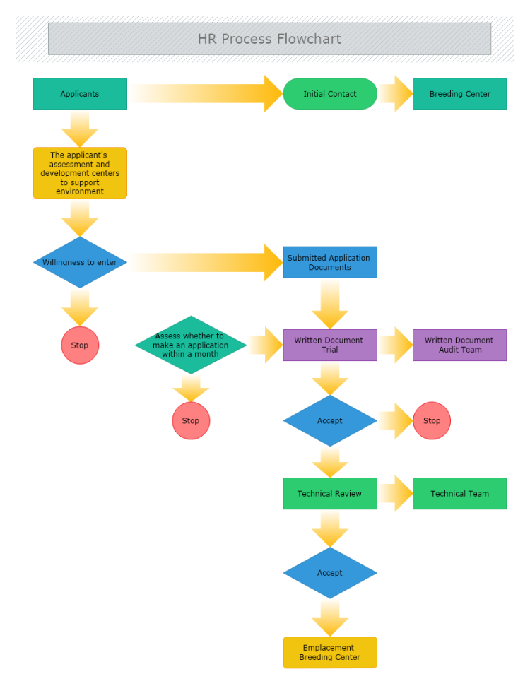 Hr Process Flowchart Flow Chart Process Map Application Writing
