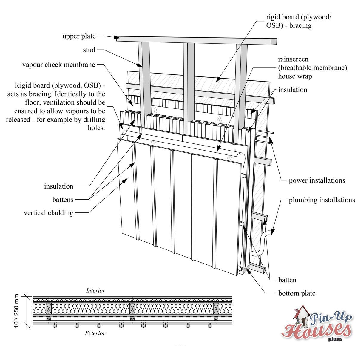 Types Of Wall Structures With Thermal Insulation Wooden House Plans Small Wooden House Cabin Floor Plans