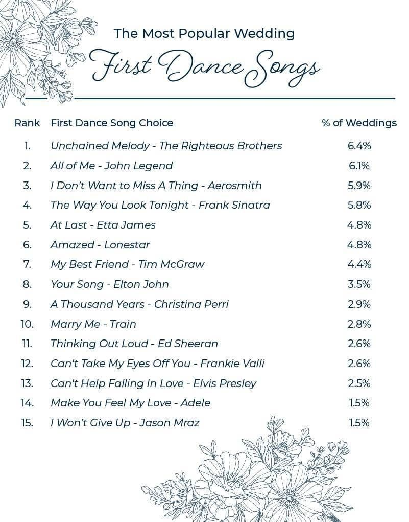 The Most Popular Wedding First Dance Songs The Black Tux Blog First Dance Wedding Songs Popular Wedding Songs First Dance Songs
